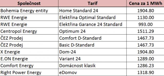 Srovnání cen elektřiny – tabulka
