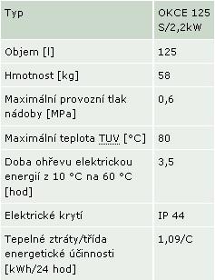parametry okce 125